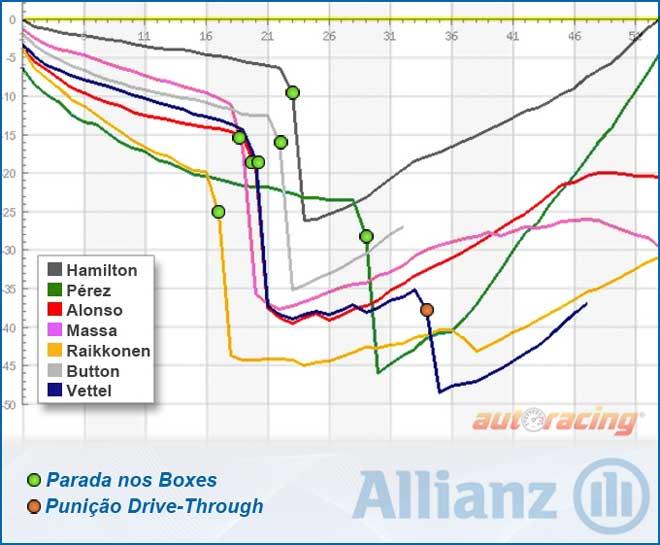 GP da Itália - Gráfico de Monza