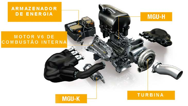Unidade de Potência dos F1 2014
