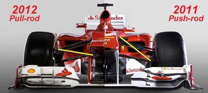 Suspensão da Ferrari 2011 vs 2012, 2013, 2014 e 2015