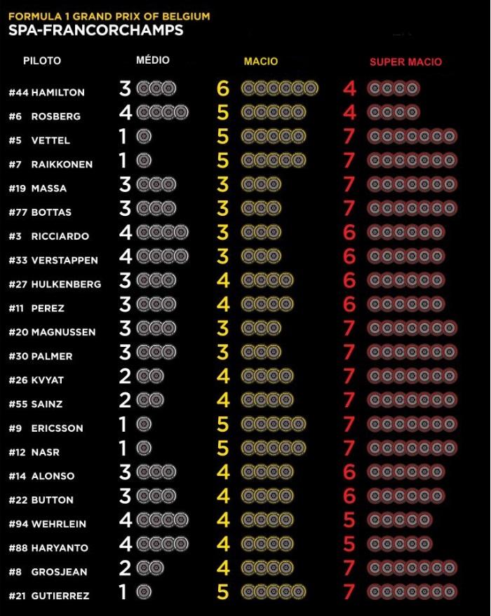 Tabela de compostos por piloto